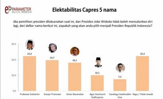 Survei Parameter Politik Indonesia: Prabowo Masih Capres Terkuat