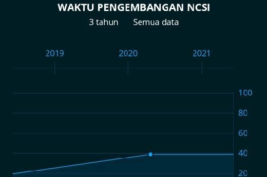 Peringkat 77, Begini Potret Penanganan Kejahatan Siber dan PDP di Indonesia