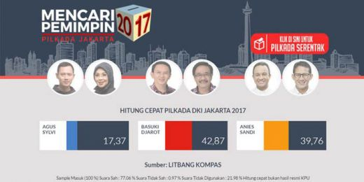 Hasil Akhir Quick Count 5 Lembaga Survei, Ahok- Jarot Menangi Pilkada DKI