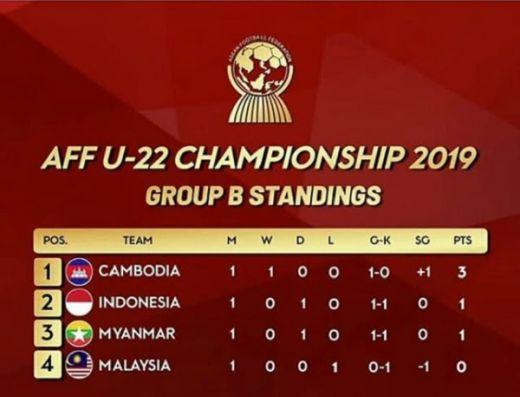 Usai Hasil Indonesia vs Myanmar 1-1, Ini Klasemen Sementara Grup B Piala AFF U-22 2019