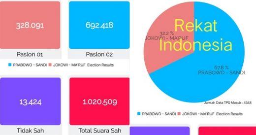 Update Perolehan Suara Versi Rekat Indonesia, Jokowi-Maruf 32,2 %, Prabowo-Sandi 67,8%