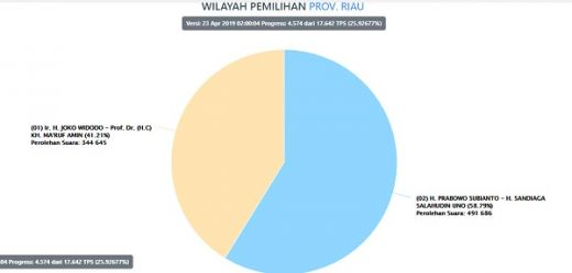 Update Real Count KPU Pukul 02.11 WIB, Jokowi-Maruf 41,12%, Prabowo-Sandi 58,88% di Riau