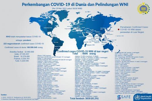 Covid-19 Update! WNI Meninggal di Luar Negeri Mencapai 199 Orang
